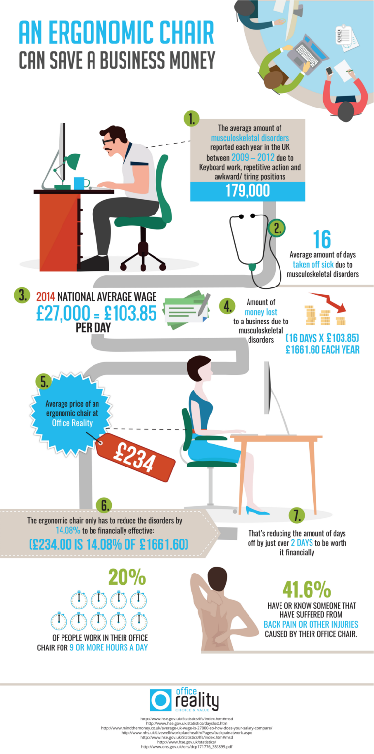 How A Chair Can Save Your Business Money Infographic