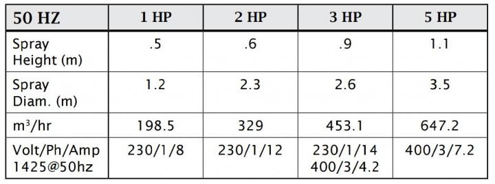 High Volume Performance Data