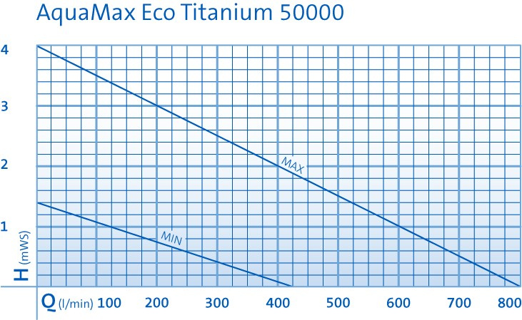 39918_PK_AquaMaxEco-Titanium-50000_003_E