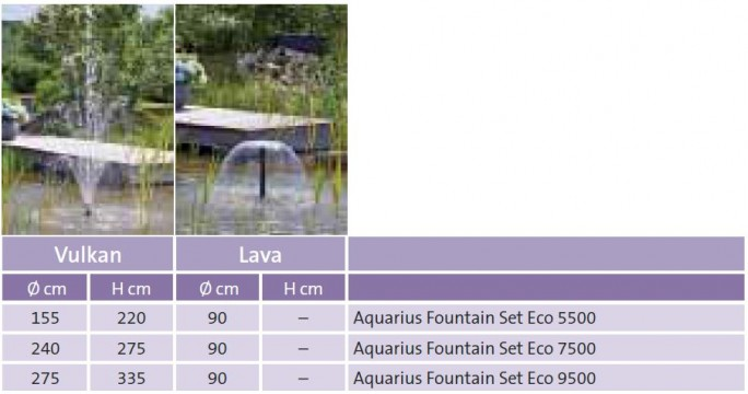 Aquarius Fountain Set Eco Performance Data