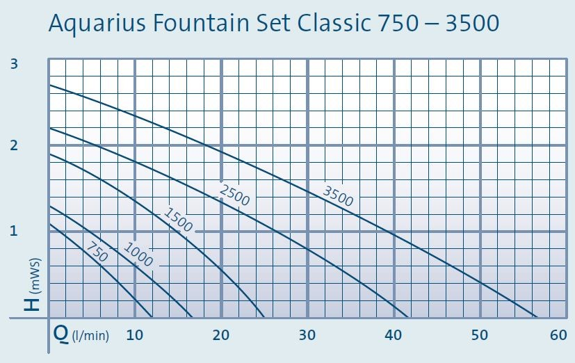 Aquarius Fountain Set Classic Pump Curves