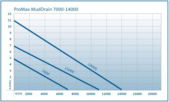MudDrain Performance Curve