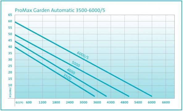 Garden Automatic Performance Curve