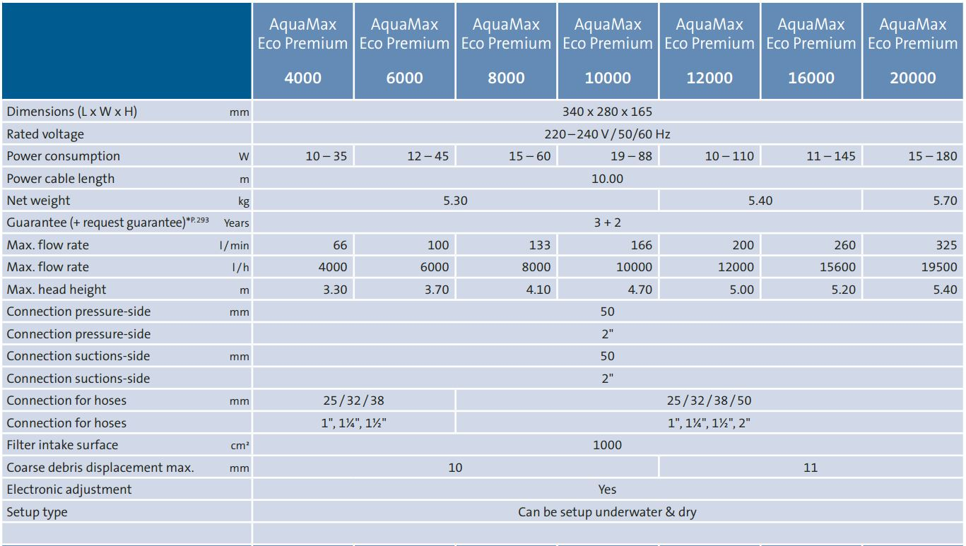 aquamax_eco_premium_technical_details