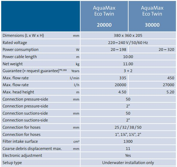 aquamax_eco_twin_technical_details