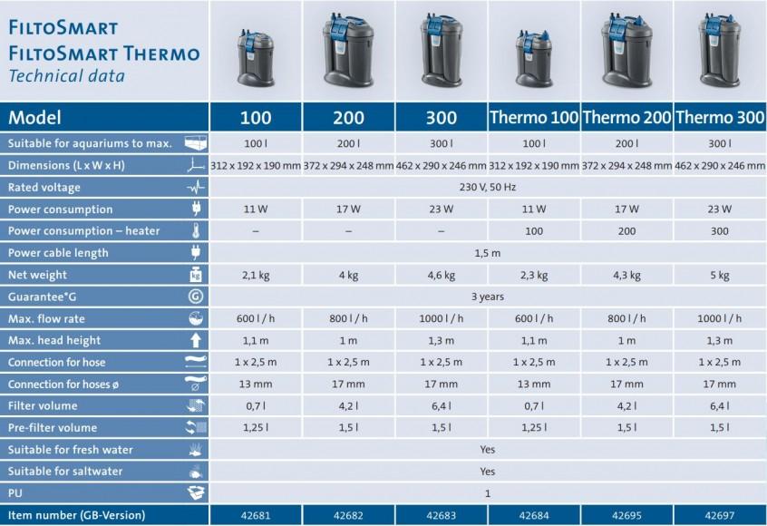 FiltoSmart Filter Technical Data