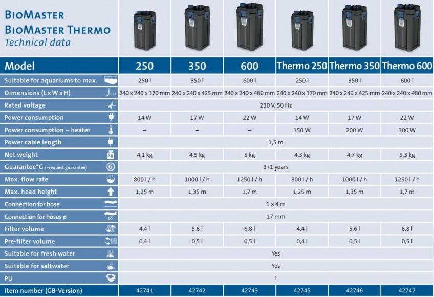 BioMaster Filter Technical Details