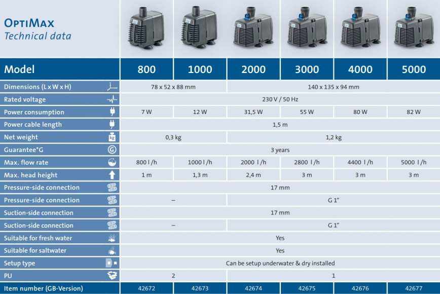 Optimax Pump Data