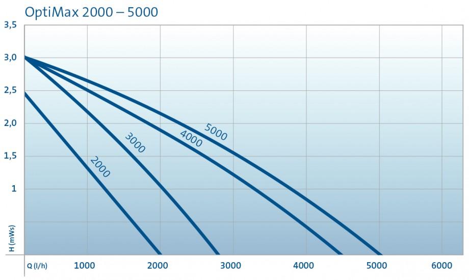 Pumpenkurve_OptiMax2000-5000