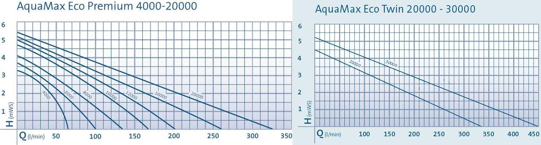 aquamax_eco_premium_twin_curves