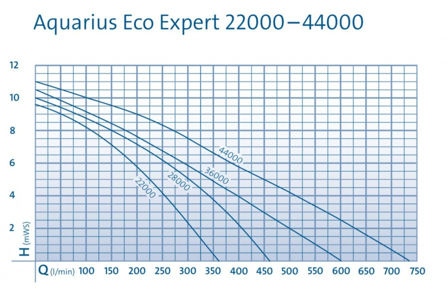 aquarius expert pump curve
