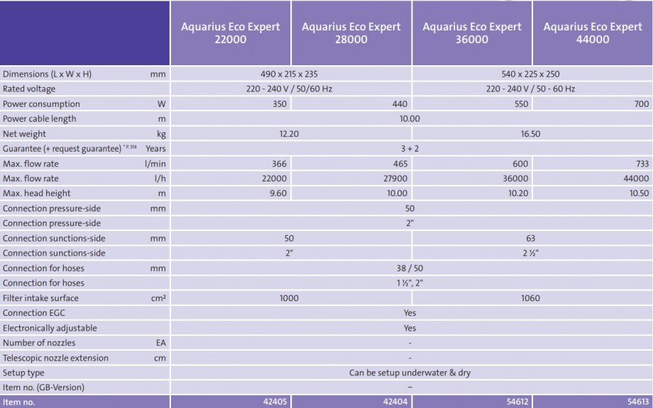 Pump Specifications - Aquarius Expert Eco