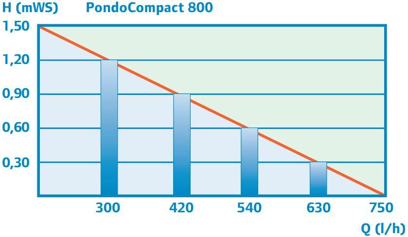 performance_curve_800