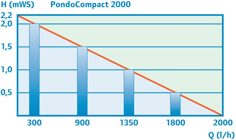 performance_curve_2000