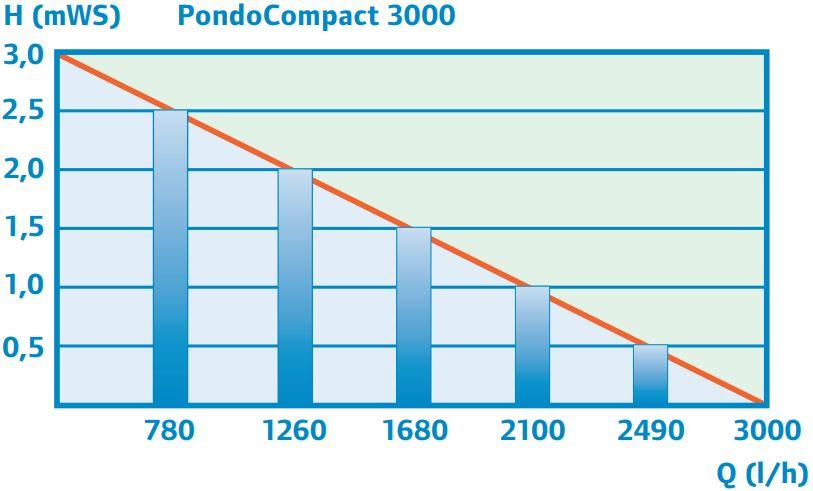 performance_curve_3000