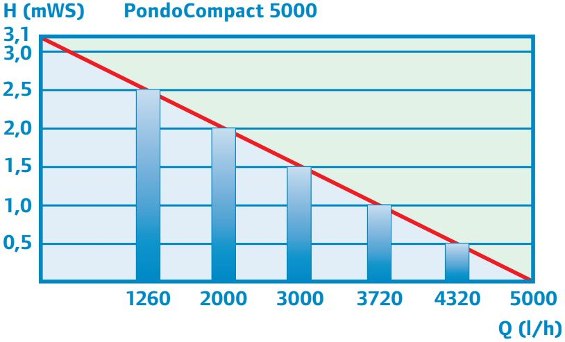 performance_curve_5000