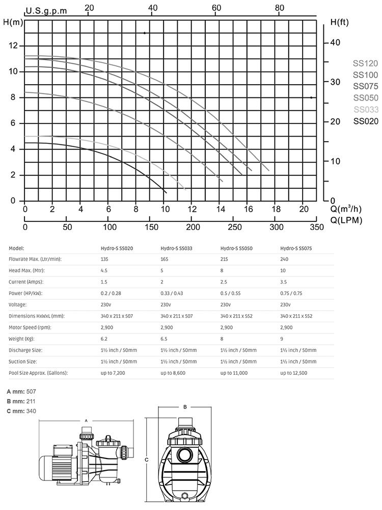 Hydro-S Tech Sheet