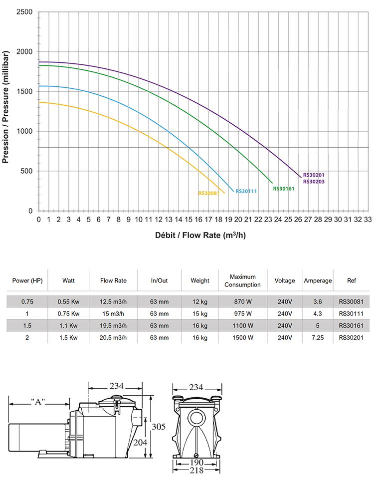 Hayward Pool Pumps Tech Sheet4