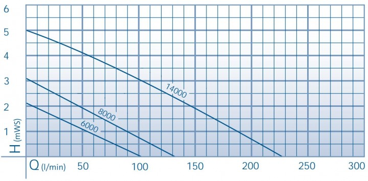 AquaMax Dry Performance Curve
