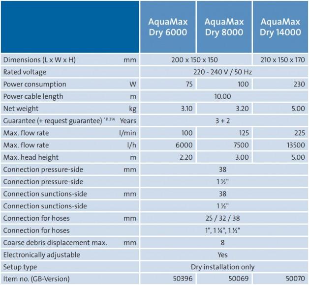 AquaMax Dry Tech
