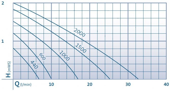 Aquarius Universal Classic Performance Curve