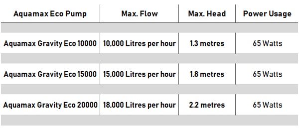 Aquamax Gravity Eco pump Chart