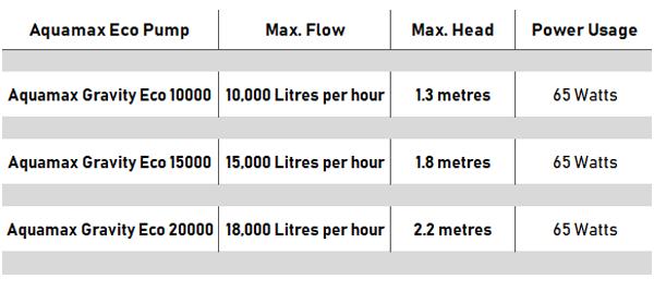 Aquamax Gravity Eco pump Chart