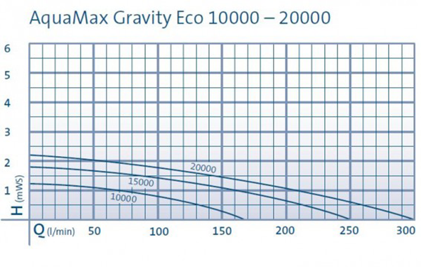 Aquamax Gravity Eco pump Chart2