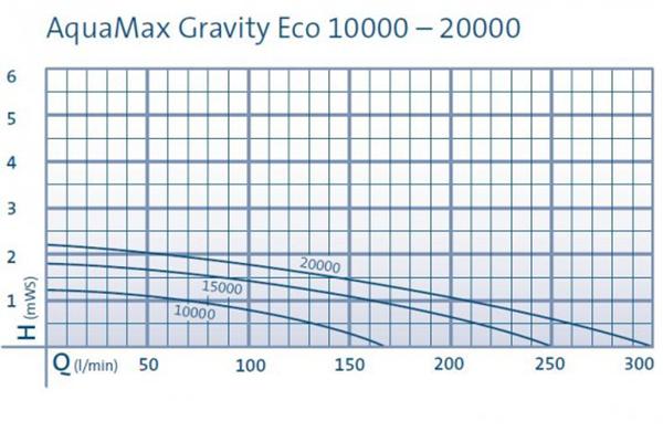 Aquamax Gravity Eco pump Chart2