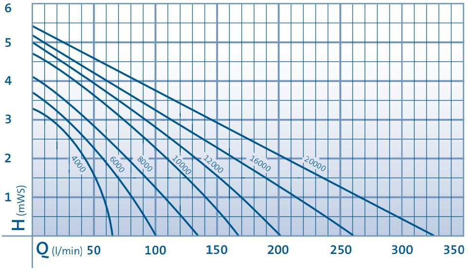 AquaMax Eco Premium Performance Curve