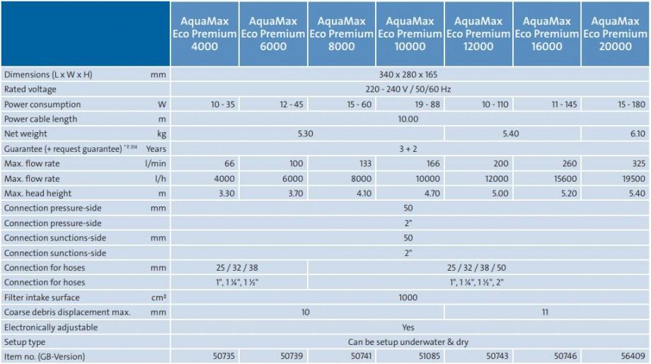 AquaMax Eco Premium Tech