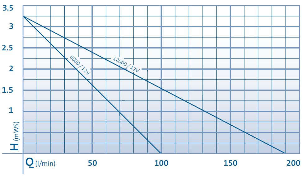 AquaMax Eco Premium 12V Performance Curve