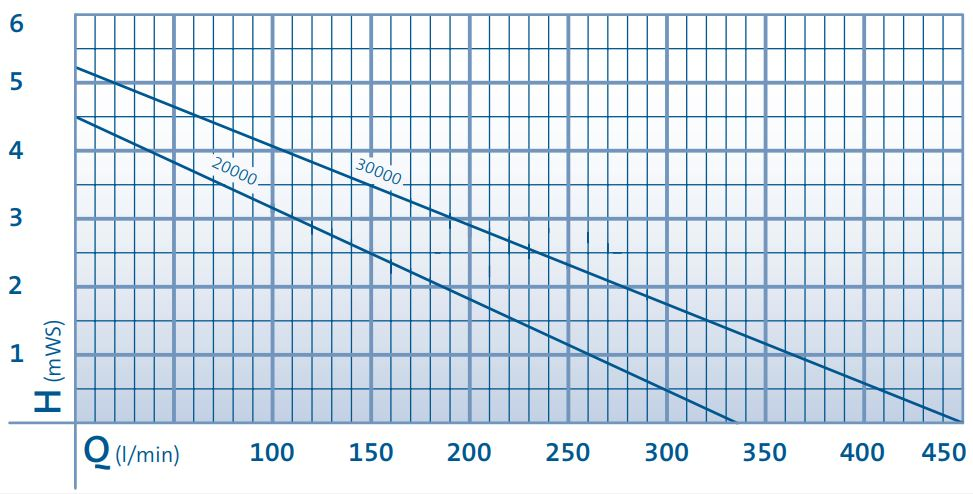 AquaMax Eco Twin Performance Curve