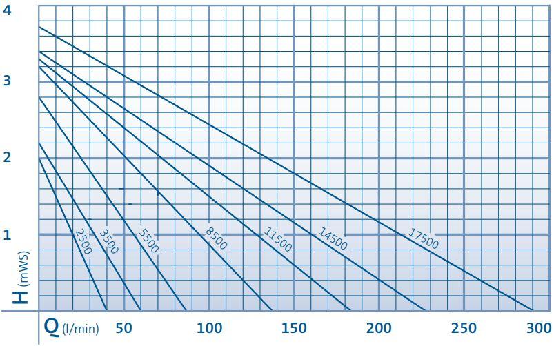 AquaMax Eco Classic Performance Curve