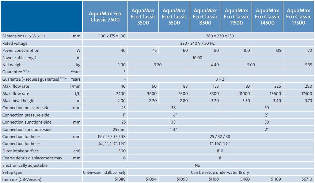 AquaMax Eco Classic Tech
