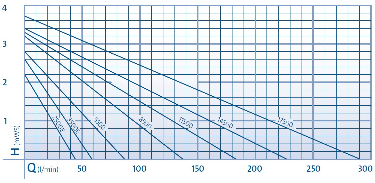 AquaMax Eco Classic Performance Curve