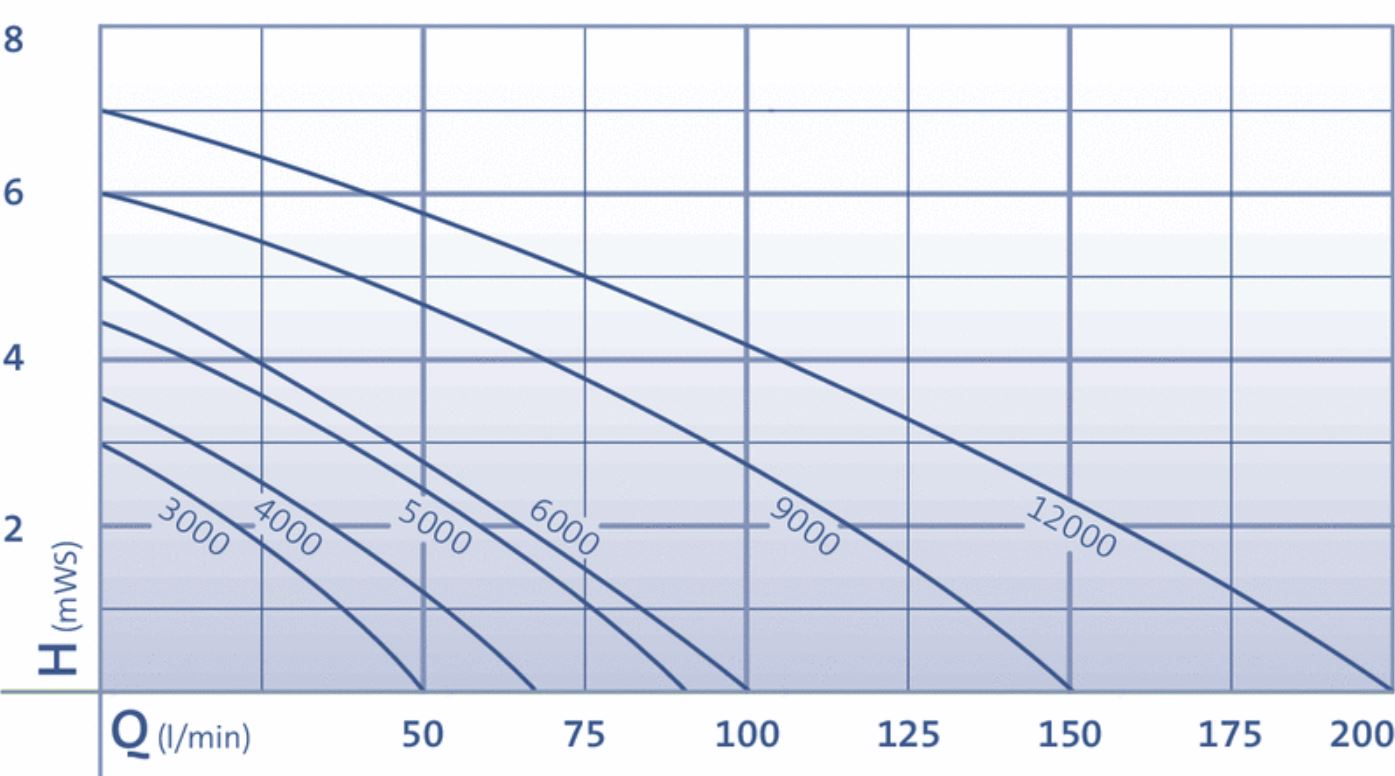 Aquarius Universal 3000-12000 Performance Curve