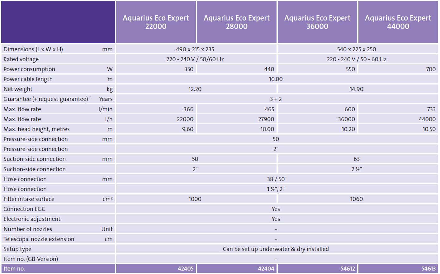 Aquarius Eco Expert Tech Chart