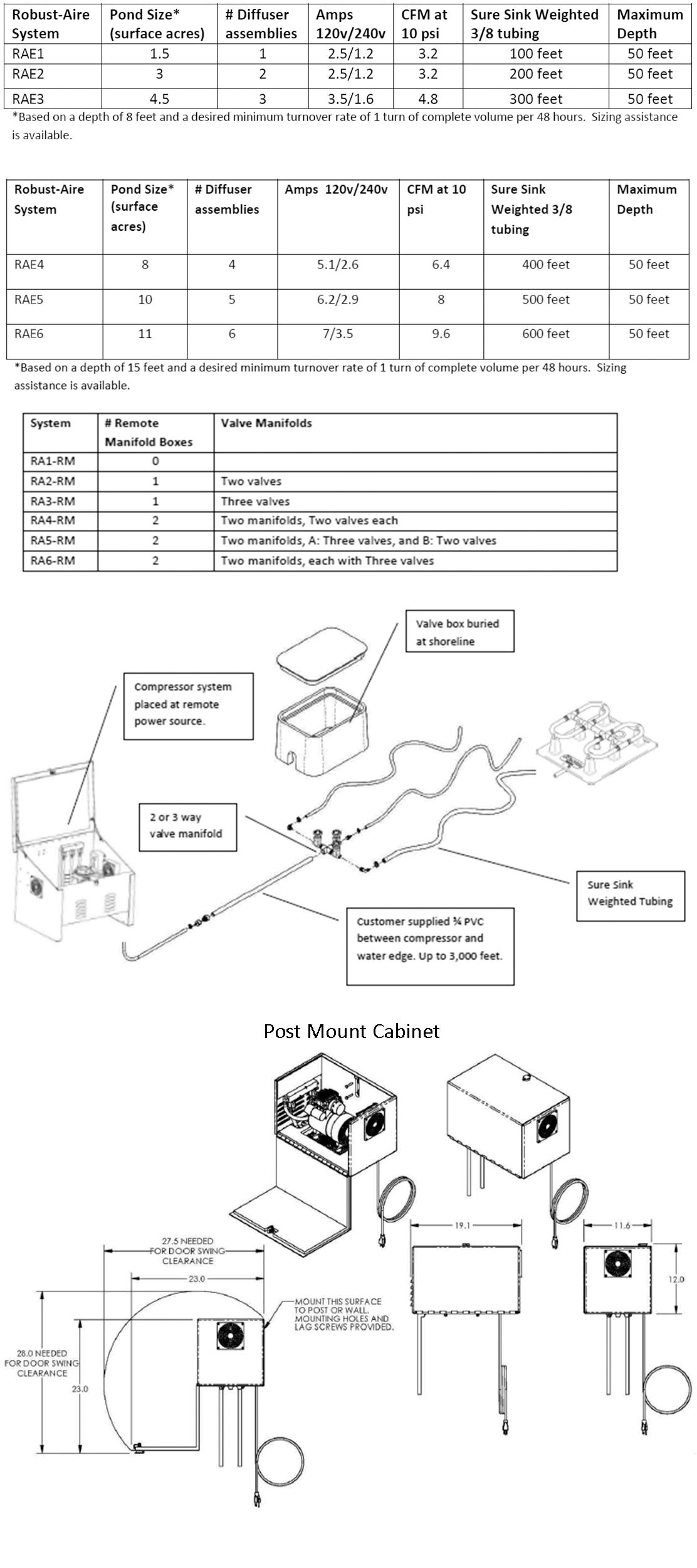 Robust-Aire Tech Sheet