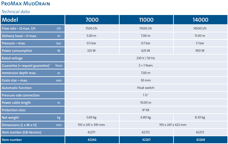 ProMax MudDrain 7000-14000 Tech Chart