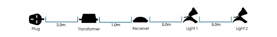 RGB Set 2 Connection Diagram