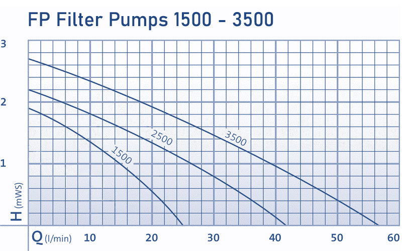 FP Pumps Curve