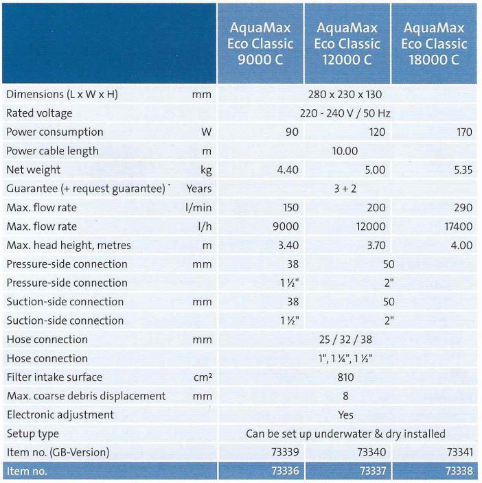 Tech Chart - AquaMax Eco Classic C