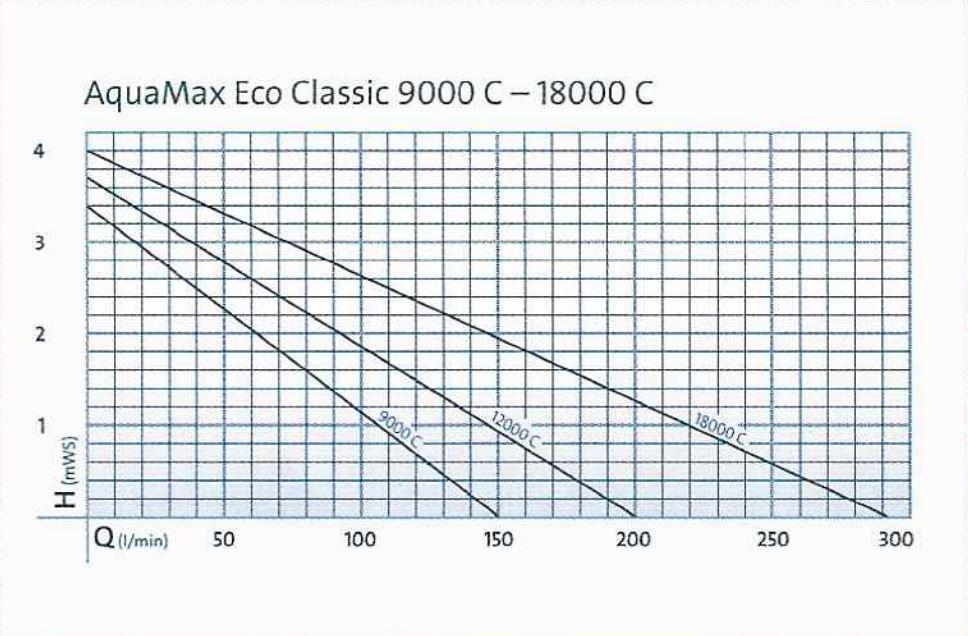 Curve - AquaMac Eco Classic C