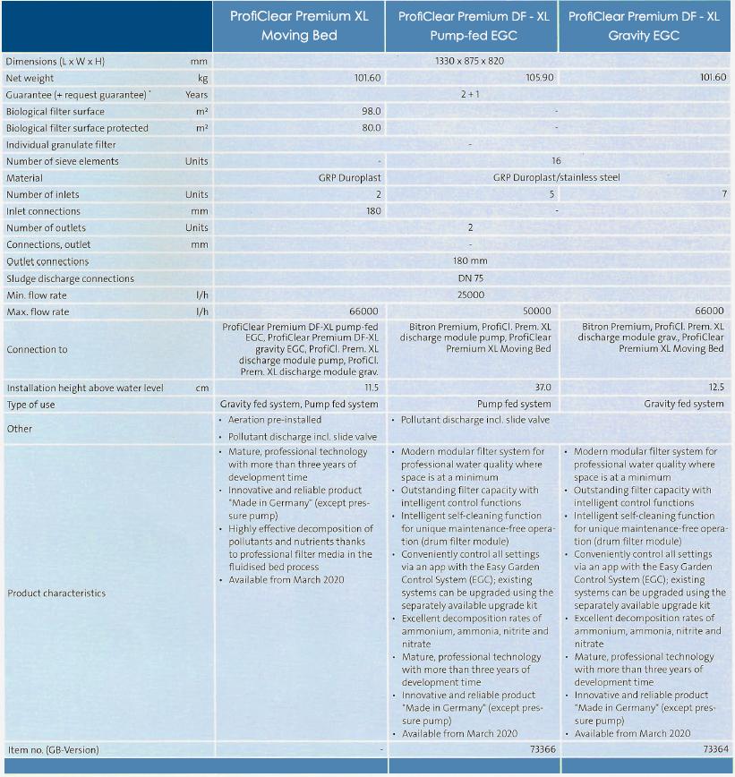 ProfiClear XL Tech Chart UPDATE