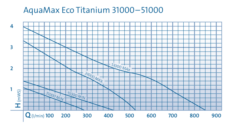 Titanium 31000 - 51000 Flow Chart