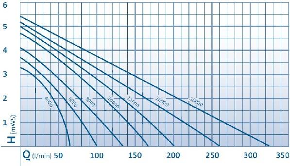 AquaMax Eco Premium Performance Curve