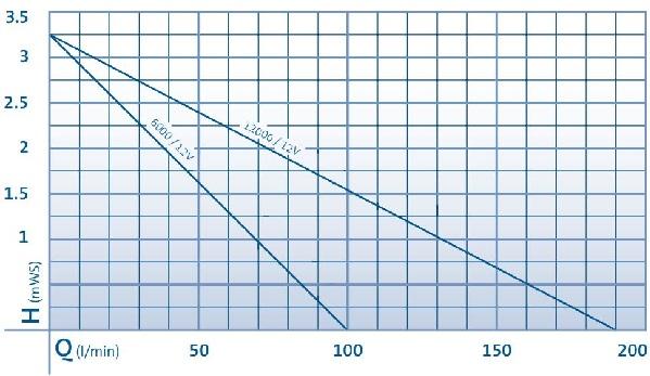 AquaMax Eco Premium 12V Performance Curve