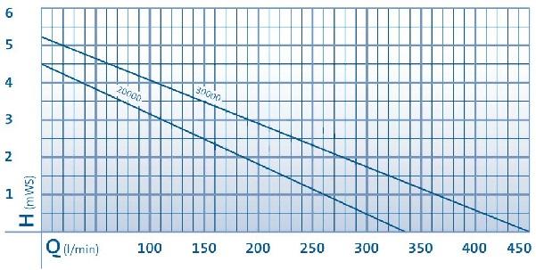 AquaMax Eco Twin Performance Curve