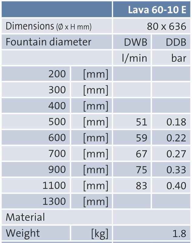 Lava 60T Nozzle Tech Sheet2
